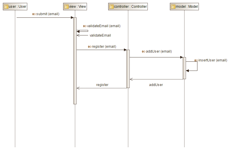 uml state machine diagrams